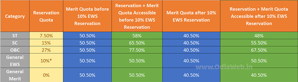 EWS Quota Economically Weaker Section Reservation
