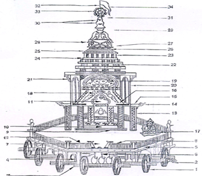 Map Of Ratha Chariot Festival